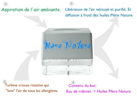 purification air revitalisation